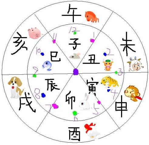 以下介绍十二生肖是如何与十二时辰相对应的图片