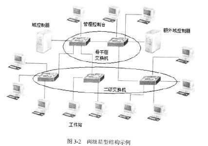 局域网拓扑结构_360百科